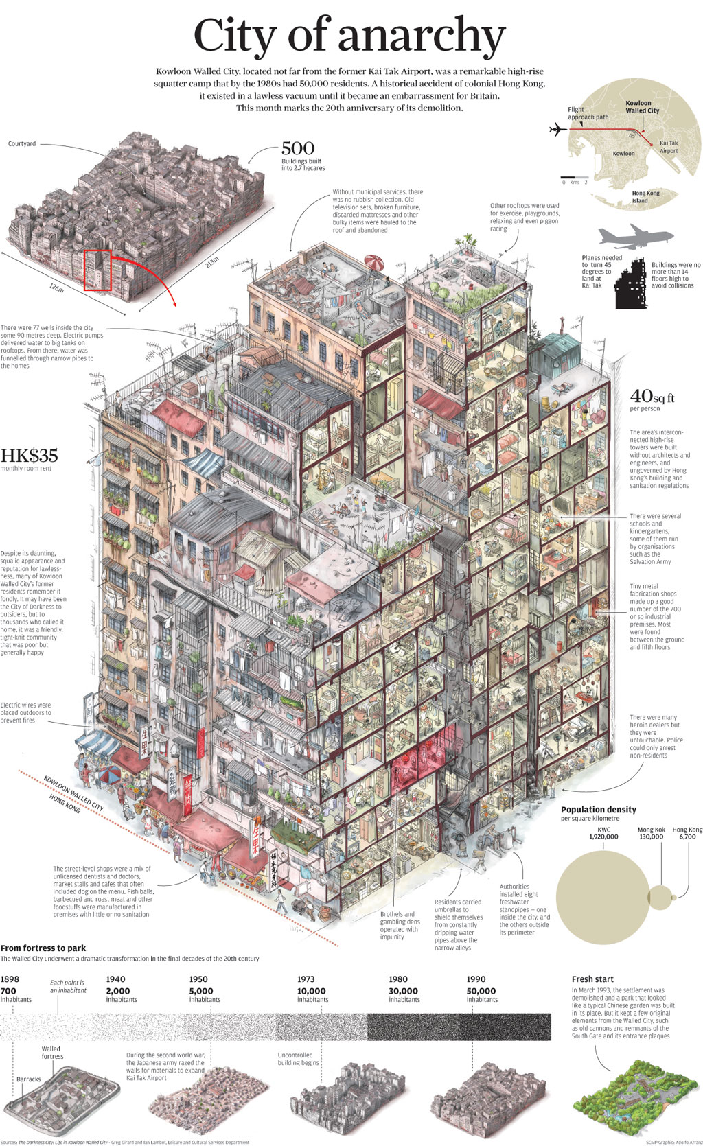 kowloon-infographic1